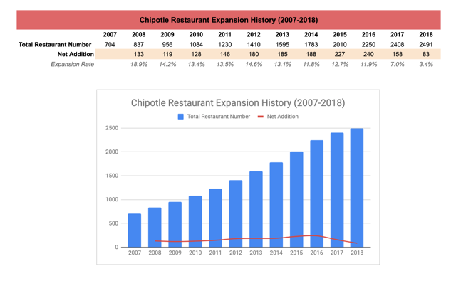 Chipotle Restaurant Expansion History