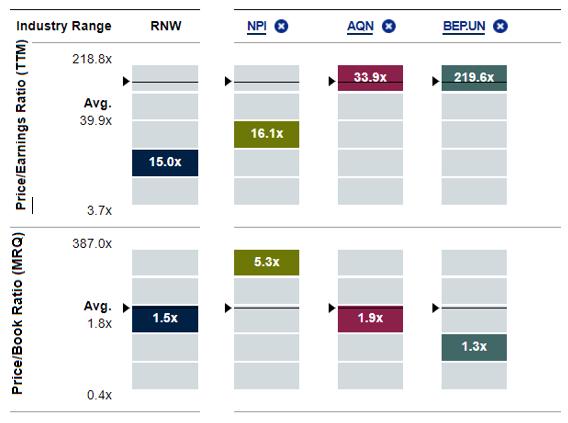 Price/Book Ratio (MRQ) price/Earnings Ratio (NYSE:<a href='https://seekingalpha.com/symbol/TTM' title='Tata Motors Limited'>TTM</a>)