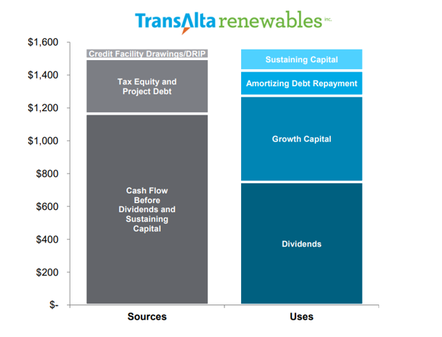 TransAlta renewables $1 ,600 $1,400 $1,200 $1,000 $800 $600 $400 $200 cr i F ili Dr win DRIP Tax Equity and Project Debt Cash Flow Before Dividends and Sustaining Capital Sources Sustaining Capital Amortizing Debt Repayment Growth Capital Dividends Uses