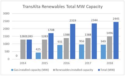 TransAlta Renewables Total MW Capacity 12831283 2014 Gas installed capacity 1283 201S 2319 1388 installed 1388 2017 1496 • Total