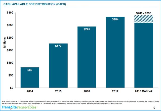 CASH AVAILABLE FOR DISTRIBUTION (NASDAQ:<a href=