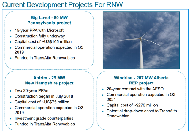 Current Development Projects For RNW Big Level - 90 MW Pennsylvania project • 15-year PPA with Microsoft Construction fully underway Capital cost of —US$165 million Commercial operation expected in Q3 2019 Funded in TransAlta Renewables Antrim - 29 MW New Hampshire project Two 20-year PPAs Construction began in July 2018 Capital cost of —US$75 million Commercial operation expected in Q3 2019 • Investment grade counterparties Funded in TransAlta Renewables Windrise - 207 MW Alberta REP project 20-year contract with the AESO Commercial operation expected in Q2 2021 Capital cost of —$270 million Potential drop-down asset to TransAlta Renewables