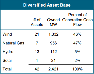 Diversified Asset Base Percent of Owned Generation Cash Wind Natural Gas Hydro Solar Total # of Assets 21 7 13 42 MW 1,332 112 21 2,421 Flow 46% 47% 5% 2% 100%