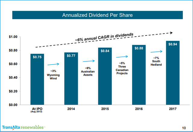 $1.00 $0.80 $0.60 $0.40 $0.20 $0.00 Annualized Dividend Per Share —6% annual CAGR in dividends $0.75 Wyoming Wind $0.77 2014 $0.84 Australian Assets 2015 Three Canadian Projects At IPO (Aug 2013) ansAlta renewables $0.88 -7% South Hedland 2016 $0.94 2017