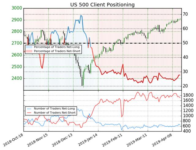 S&P 500 Long/Short Positions