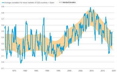 Avg correlation of G20 stocks with standard deviation