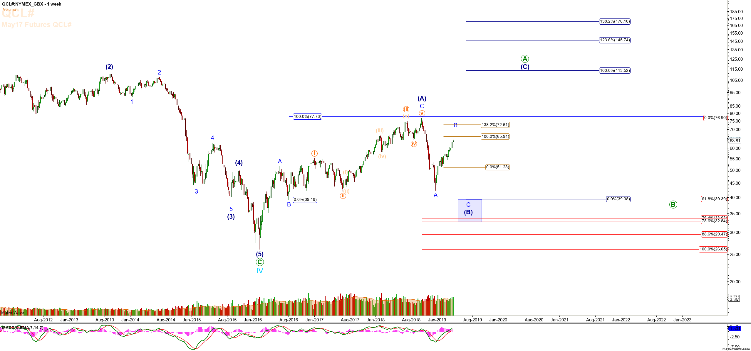 Crude Oil: Expecting A Move To $69-$72 Before Huge Downside