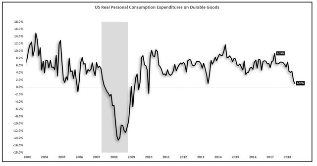 durable goods consumption