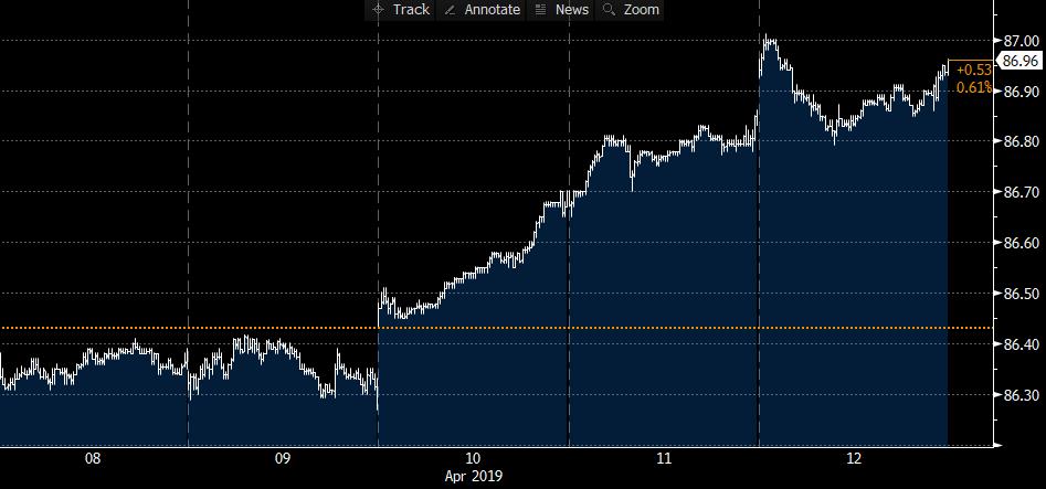 HYG And U.S. High-Yield Market Outlook: Week Ending April 12, 2019