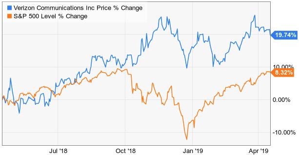 Should Investors Dial Up Verizon?