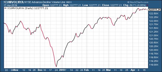 NYSE Cumulative Advance-Decline Volume