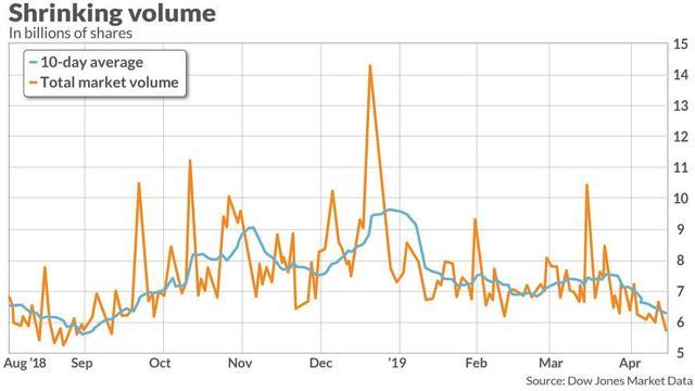 Total U.S. Stock Market Trading Volume