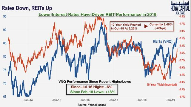 rates down REITs up