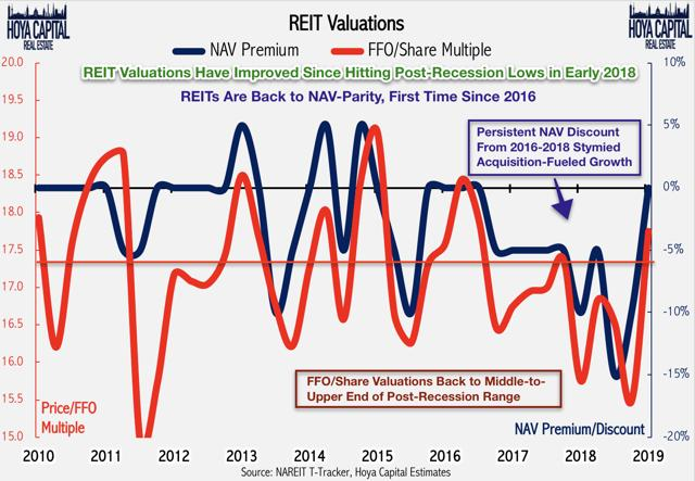 REIT valuations