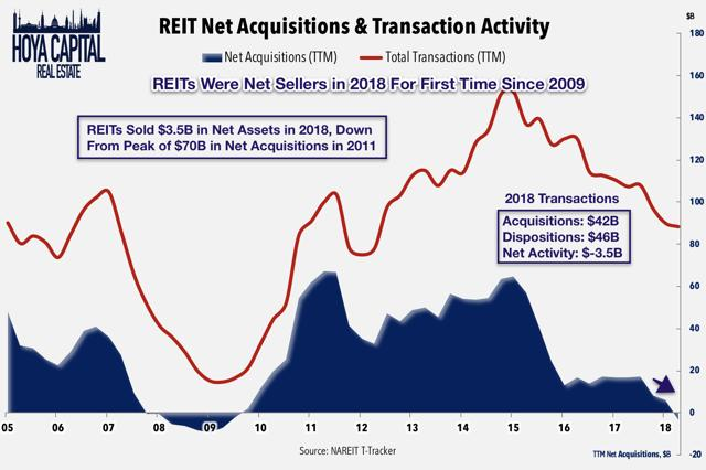 REIT acquisitions