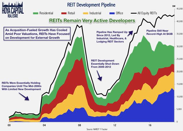 REIT development pipeline