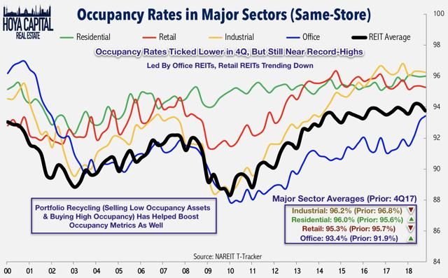 reit occupancy