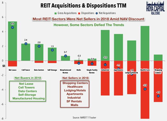 reit acqusitions