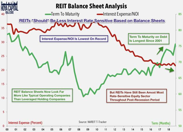 reit interest rates