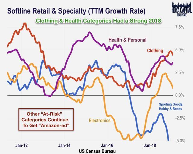 softline retail sales