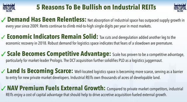 industrial REITs bullish