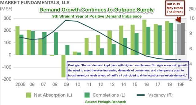 industrial REIT supply demand
