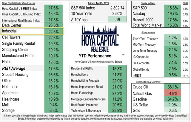 REITs industrial