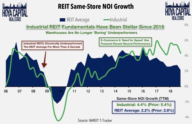 industrial REIT same store NOI growth