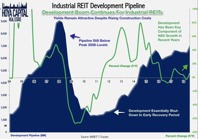 industrial REIT development