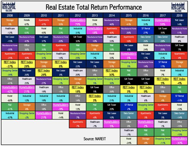 sector performance REITs