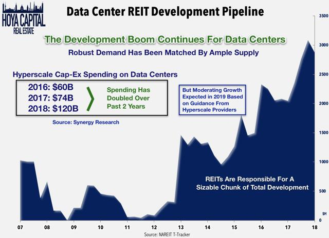 data center development pipeline