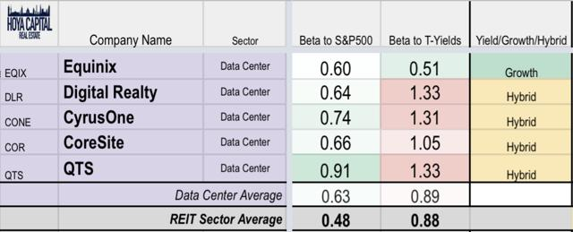 interest rates data center REITs
