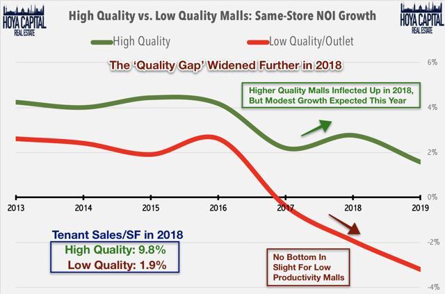 quality gap malls