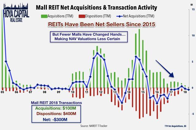 mall REIT m&a