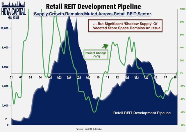 mall REIT retail development pipeline