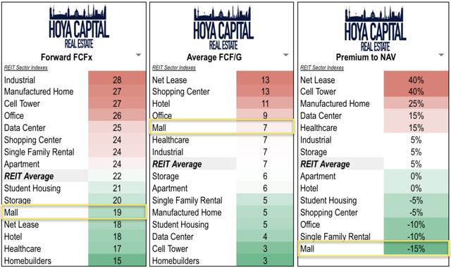 valuation mall REITs 2019