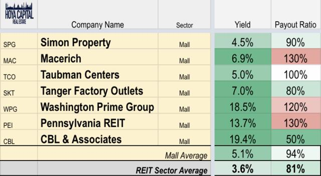 yields mall REITs