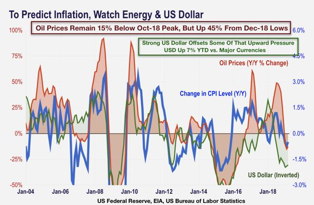 oil prices inflation