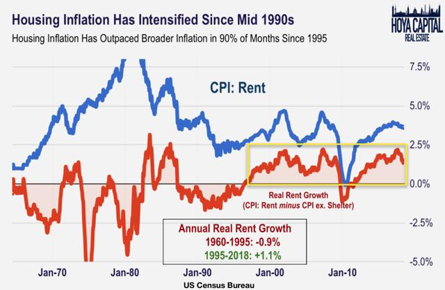 housing costs rising