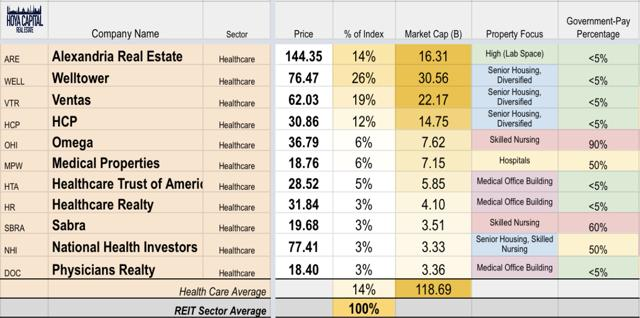 healthcare REIT overview