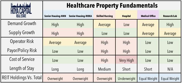 healthcare REITs fundamentals
