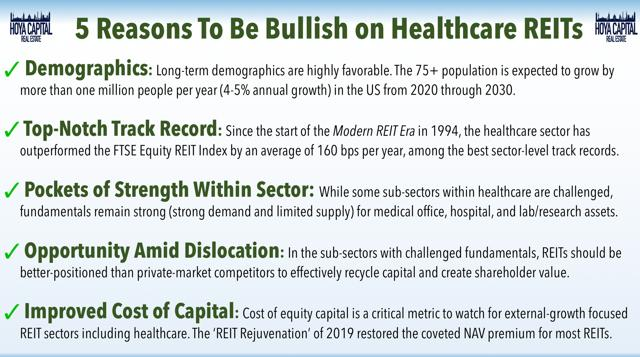 bullish healthcare REIT