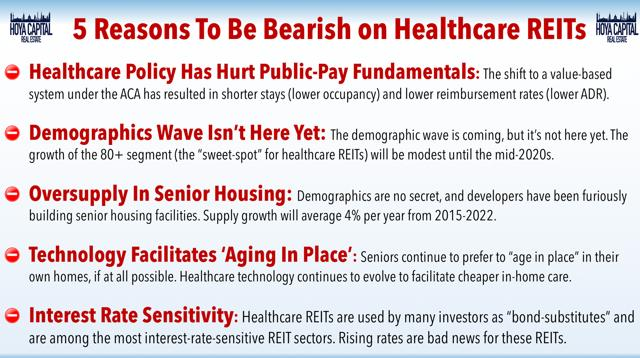 bearish healthcare REITs