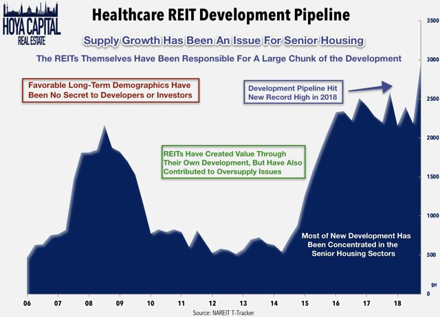 healthcare REIT developments