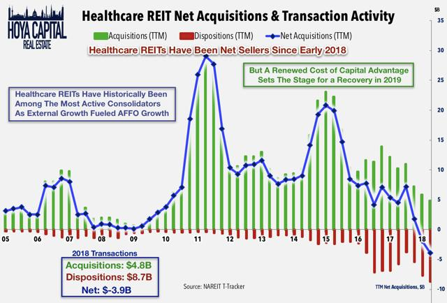 healthcare REITs acqusitions