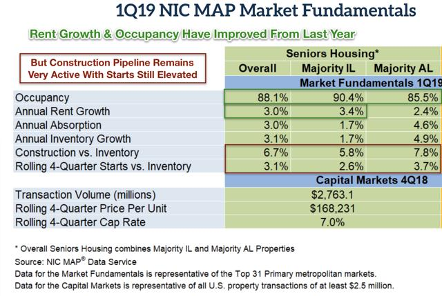 senior housing REIT fundamentals