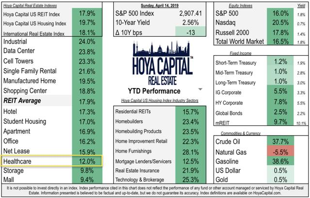 healthcare REIT performance