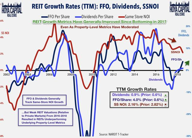 REIT FFO growth
