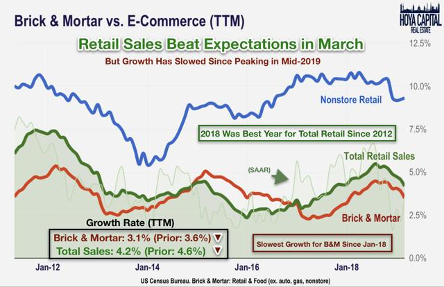 retail sales data 2019