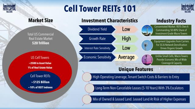 cell tower REIT overview